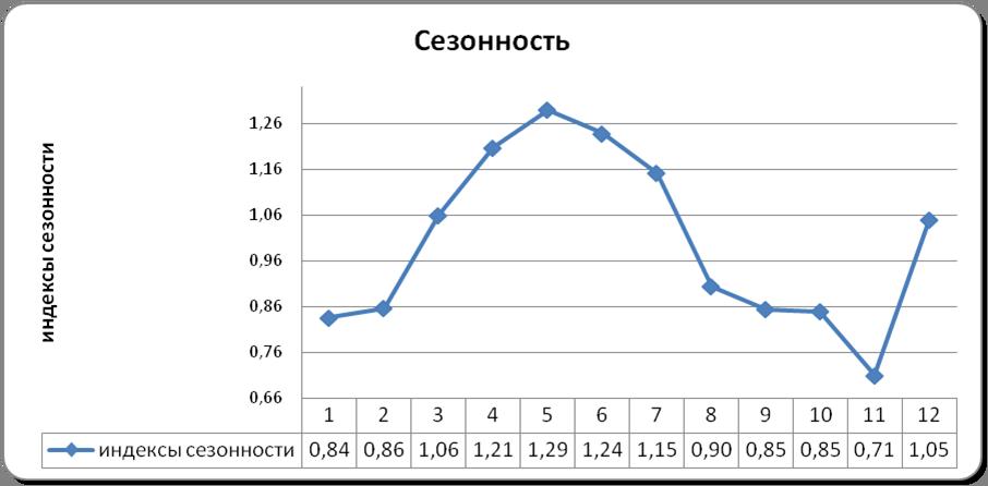 как рассчитать график: